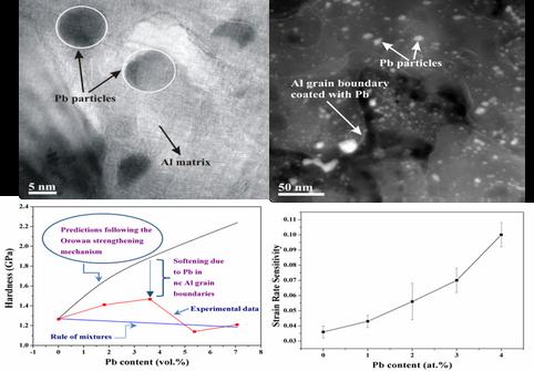 Development and deformation behaviour of bulk nanostructured aluminium based alloys