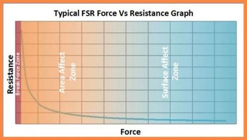FSR graph.JPG