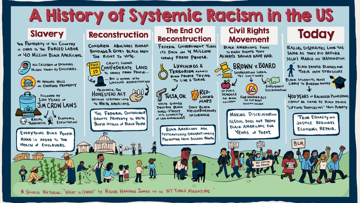 BLMInfographic-HistoryOfSystemicRacism-0