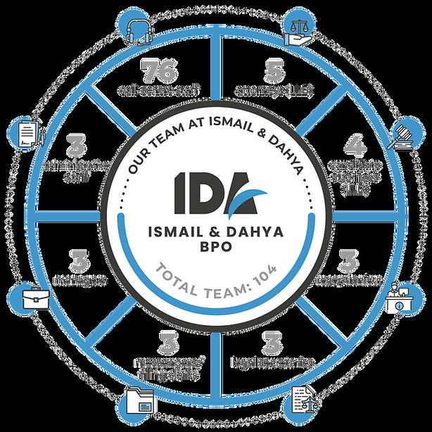 Staff_IDA_BPO_Infographic.png