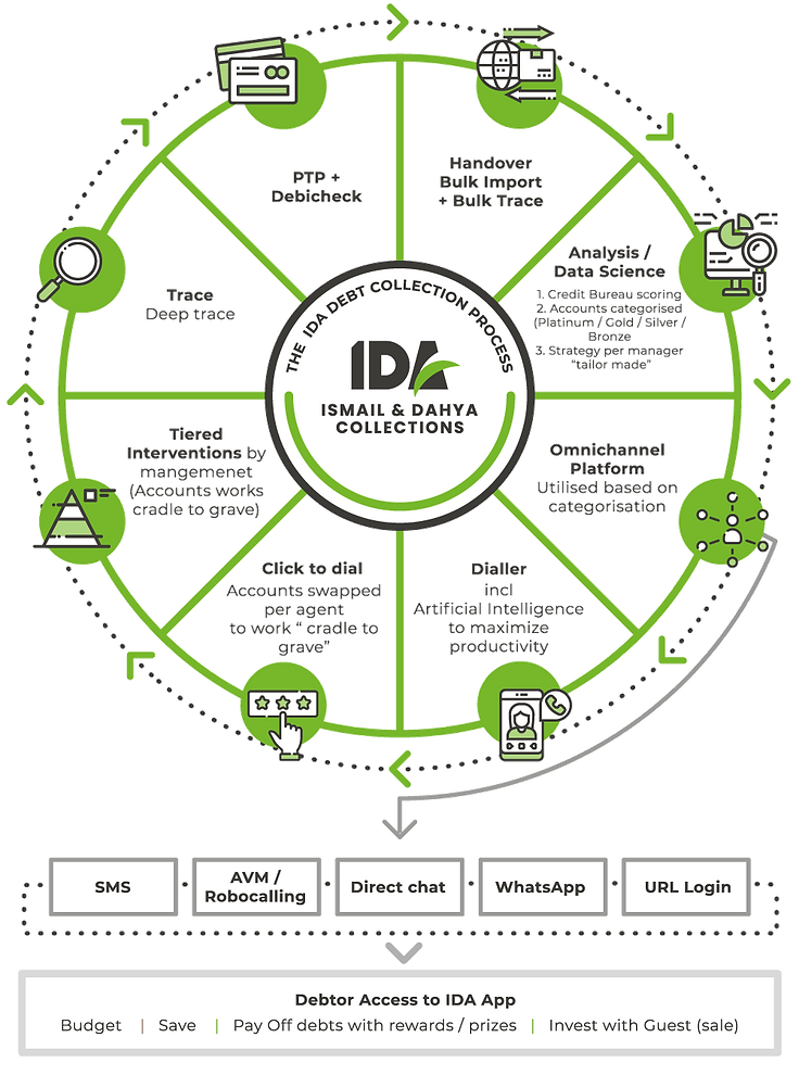 DebtCollections_Infographic_IDA_smaller.