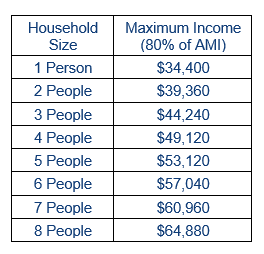 2020 Income Limits.png