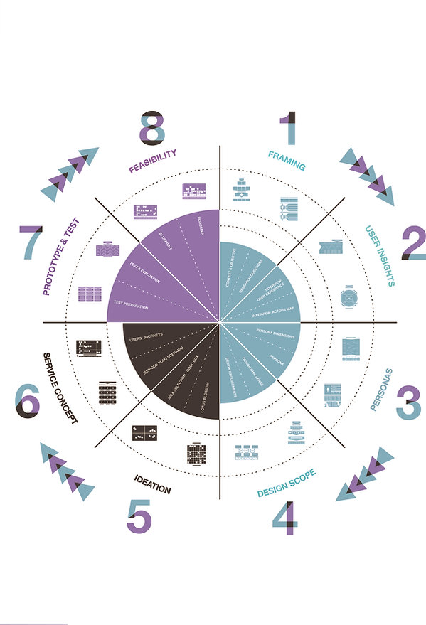 service design methodology.jpg