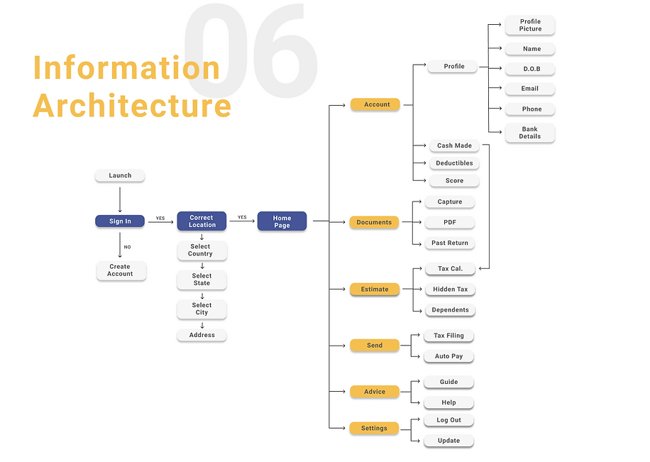 information architecture.png