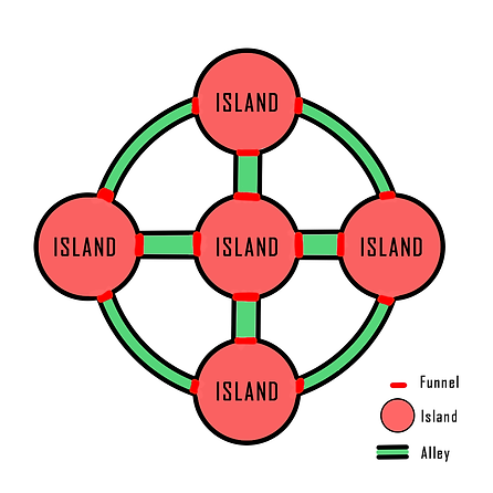Islands and Alley Design