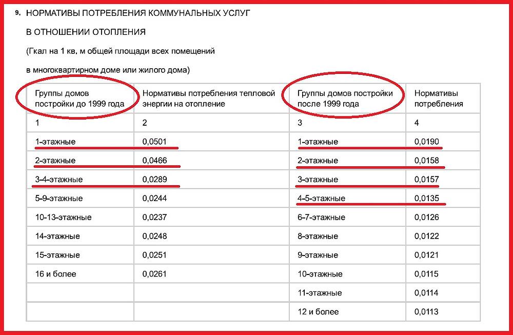 нормативы потребления коммунальных услуг (нормативы на отопление) в Московской области