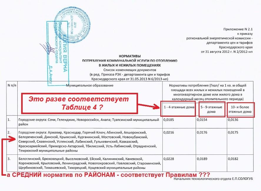 Приложение №2.1 к приказу РЭК от 31.08.2012 года №22012-нп (в ред. Приказа РЭК от 31.05.2013 №6.2013-нп)