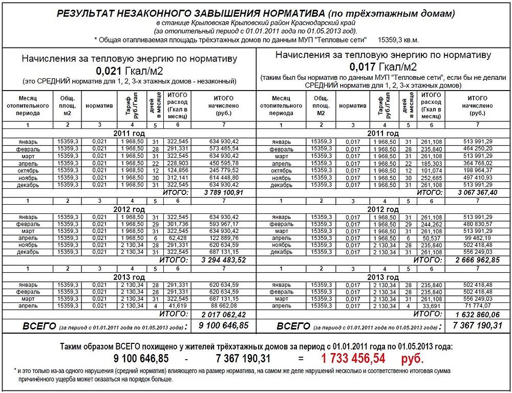 РЕЗУЛЬТАТ НЕЗАКОННОГО ЗАВЫШЕНИЯ НОРМАТИВА НА ОТОПЛЕНИЕ (норматива потребления тепловой энергии) в Краснодарском крае Крыловском районе