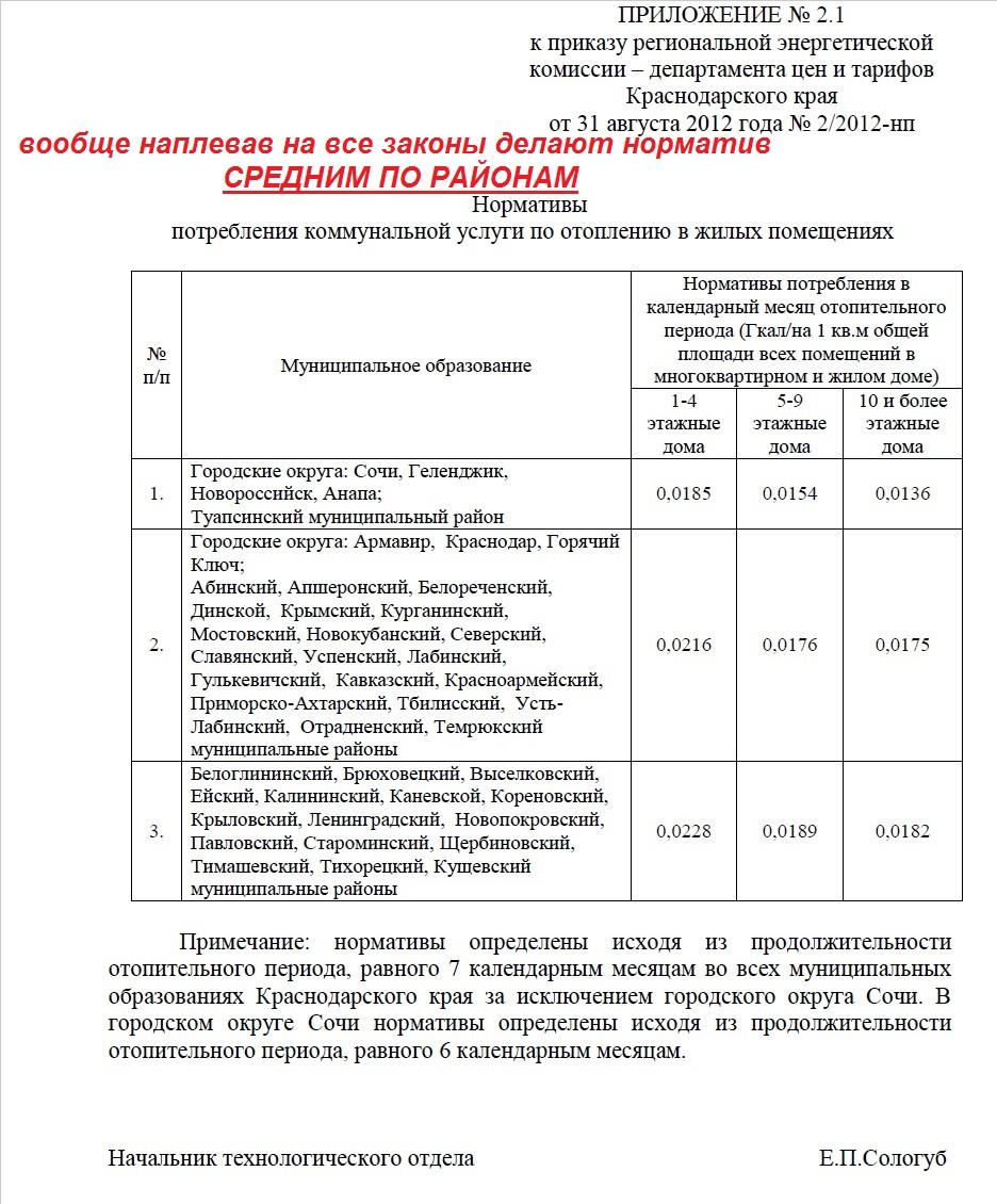 Нормативы потребления тепловой энергии в Краснодарском крае - приложении №2.1 к приказу РЭК от 31.08.2012 года №2/2012-нп