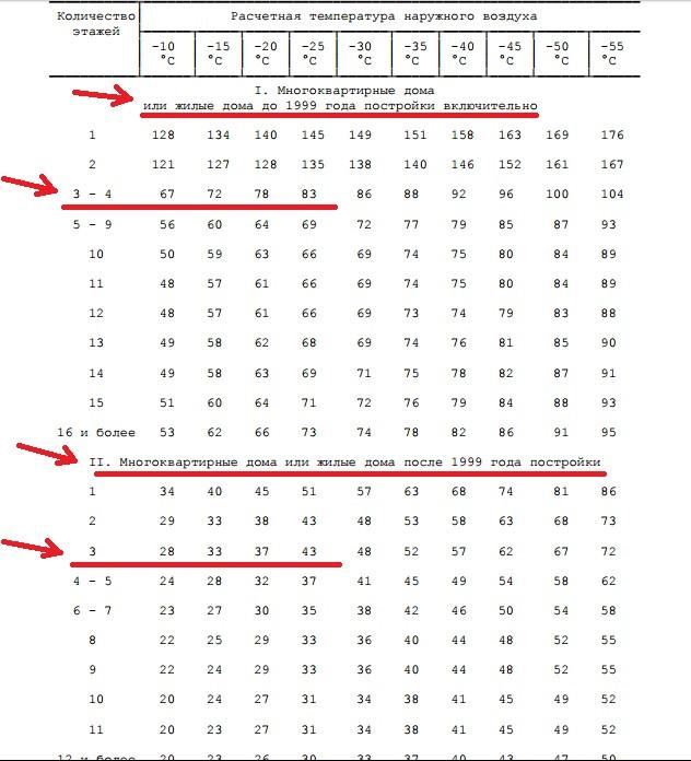 Таблица 4 пункта 20 Приложения к Правилам, утверждённым Постановлением Правительства РФ от 23 мая 2006 года №306