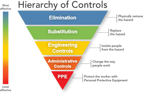 Safety Hierarchy of Controls
