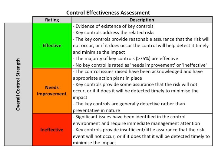 Control Effectiveness Assessment