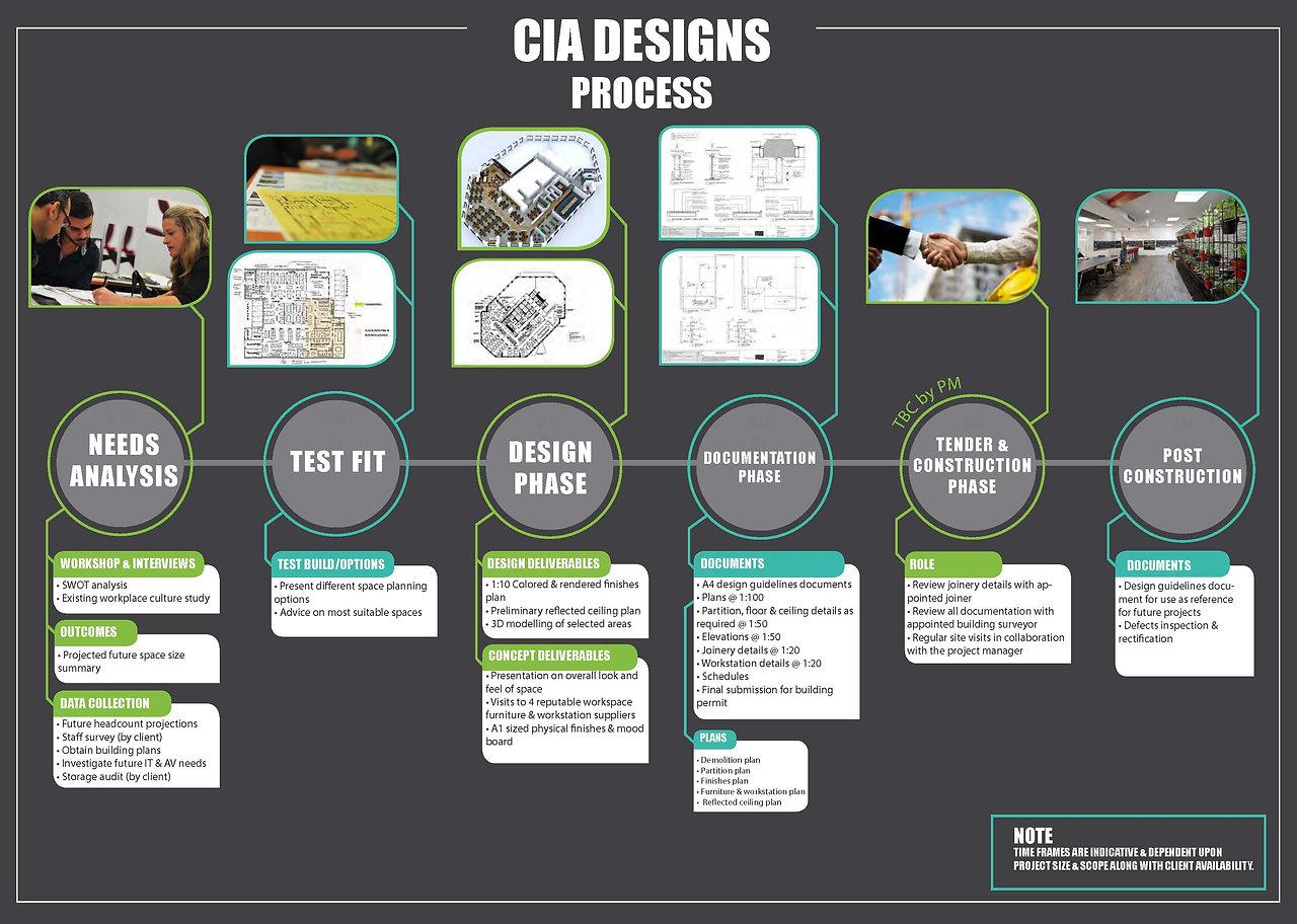 CIA DESIGN PROCESS_LANDSCAPE_2019.jpg