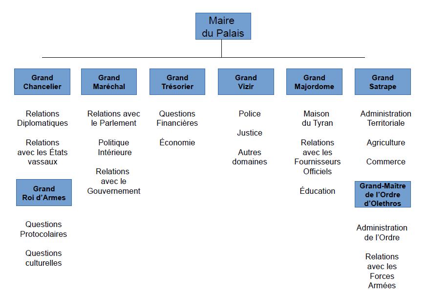 structure de l'administration.png
