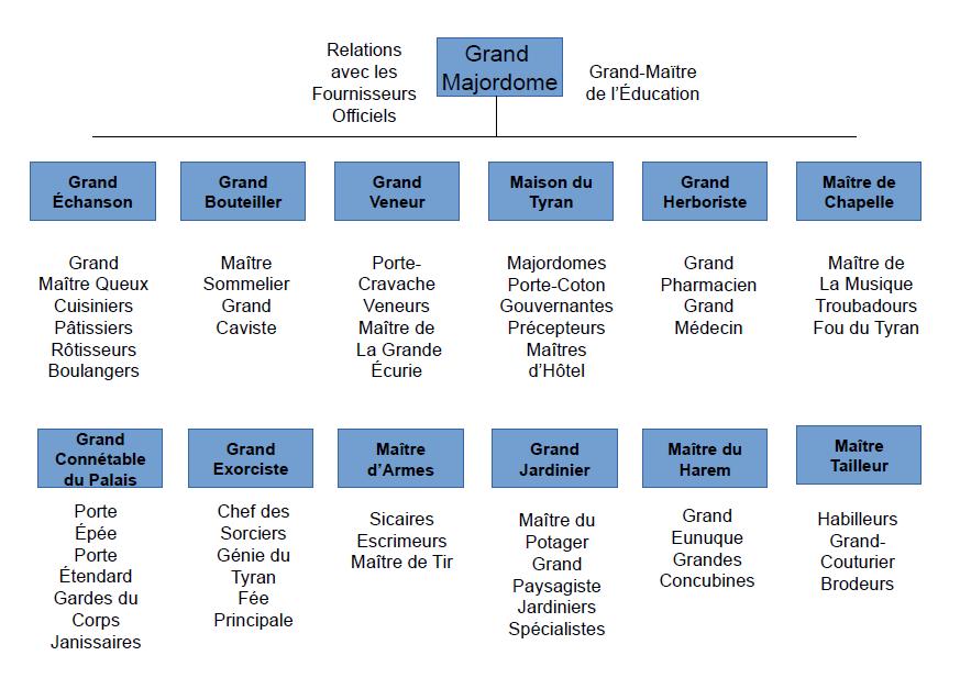 Structure du service du Gd Majordome.png