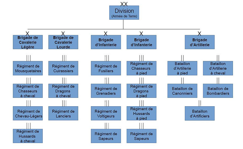 structure Division Forces Terrestres Ole