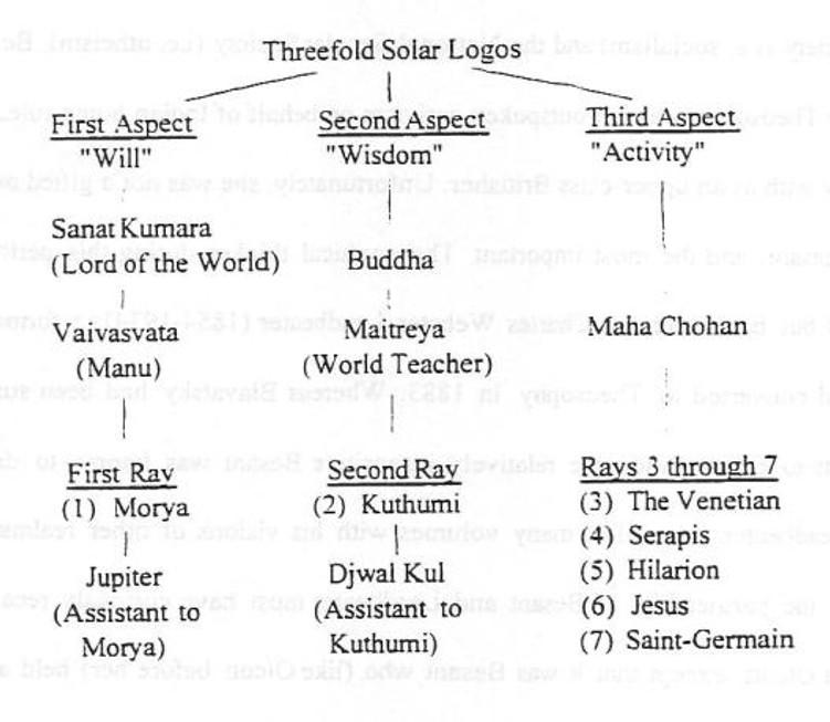 I Sette Raggi e i Maestri dell'Antica Saggezza