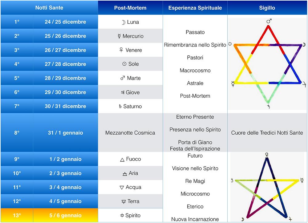 esagramma pentagramma