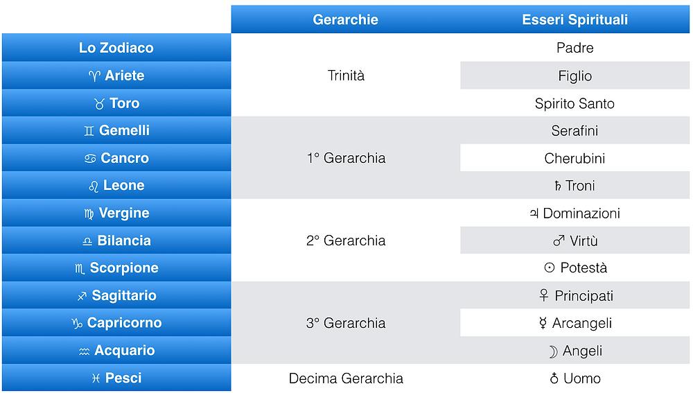 Trinità Gerarchie.png