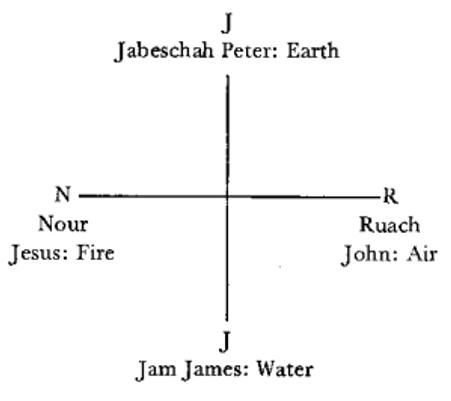 I.N.R.I. è la croce degli elementi, il cui significato esoterico in ebraico è: I = Jebaschasch cioè terra, N = Nuor cioè fuoco, R = Ruach cioè aria, I = Iam cioè acqua. Ognuno degli elementi è anche associato ai tre discepoli che assistono alla Trasfigurazione di Gesù Cristo, ovvero quando lo spirito solare compenetra il corpo eterico di Gesù, illuminandolo dall'interno e trasformandolo in Spirito Vitale.