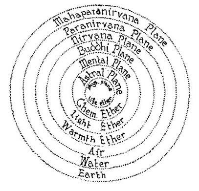 I Sette Mondi nella scienza dello spirito, dall'inferiore al superiore: 1) Mondo Fisico in cui è compreso il Mondo Eterico; 2) Mondo Astrale; 3) Devachan o Mondo Mentale, che si divide in Inferiore e Superiore; 4) Mondo Buddhico; 5) Nirvana; 6) Paranirvana; 7) Mahaparanirvana.