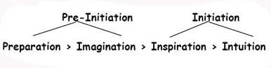 L'Iniziazione Antroposofica: si può parlare di iniziazione solo quando si sia passati dall'Immaginazione all'Intuizione.