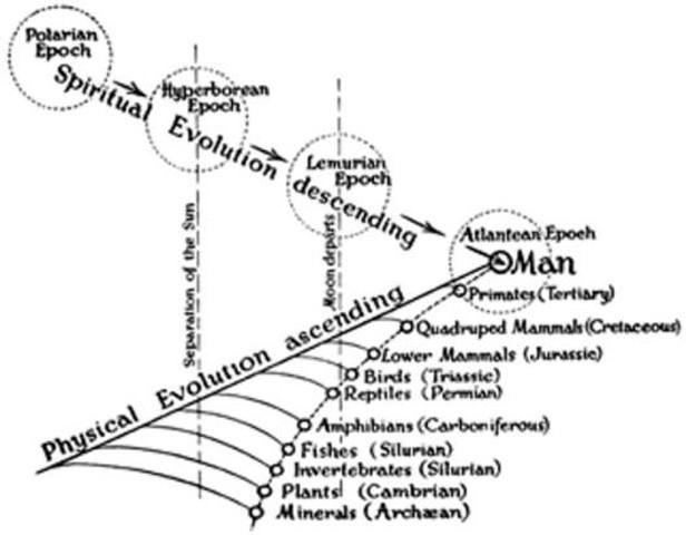 L'evoluzione spirituale discendente incontra l'evoluzione materiale ascendente