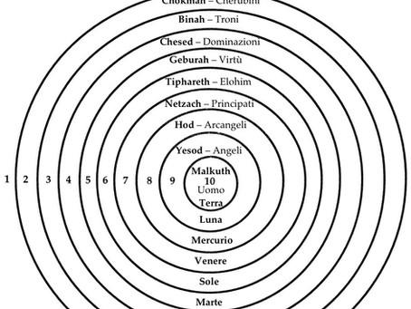 I 9 Cori Angelici e i 9 Strati della Terra