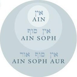 Ain, Ain Soph, Ain Soph Aur