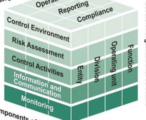 Why Your GRC Software Should Map to Your COSO Framework