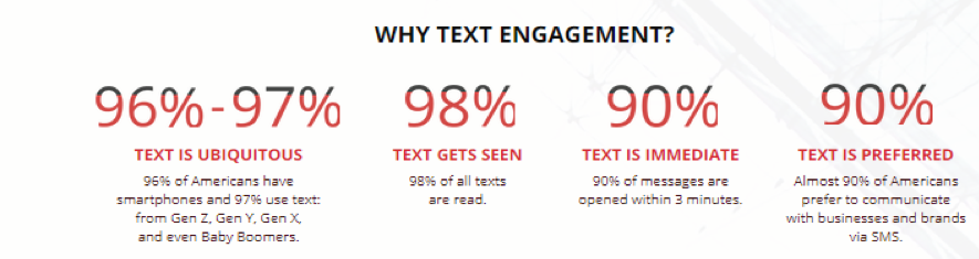Text messaging stats