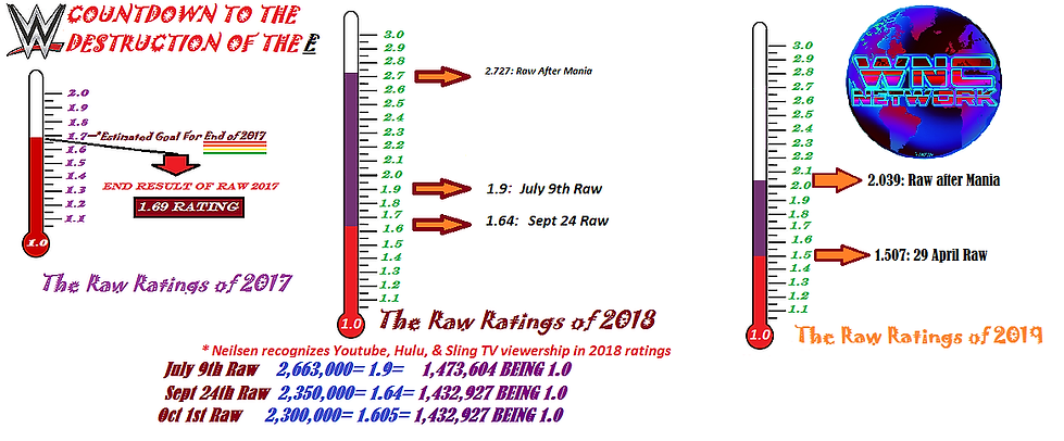 Raw Ratings of 2017-19.png