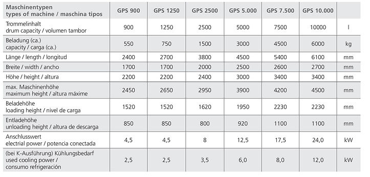 Guenther GPS specs table