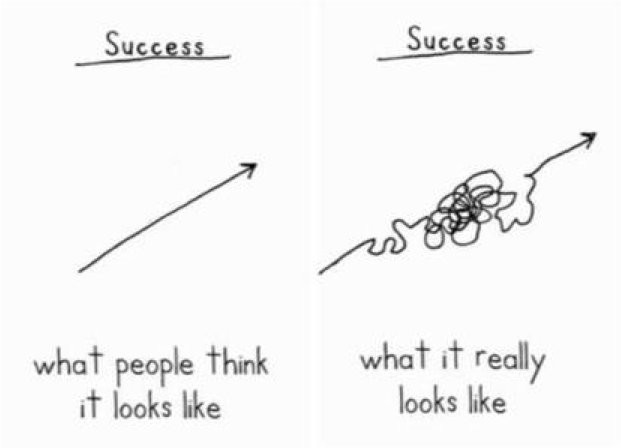 success graph harder than you think