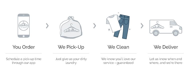 Dry Cleaning Delivery App