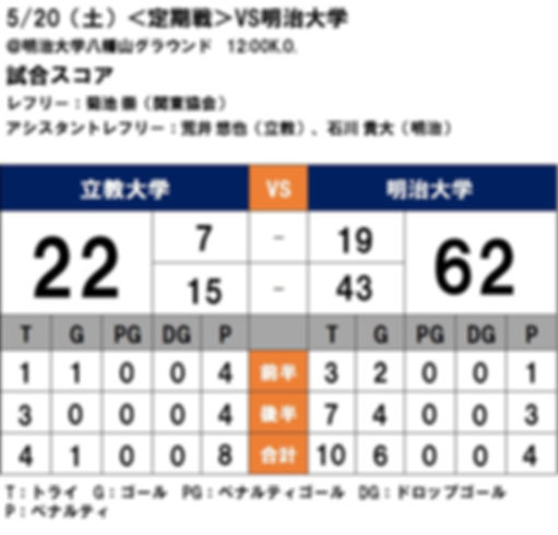 20170520 定期戦 vs明治.jpg