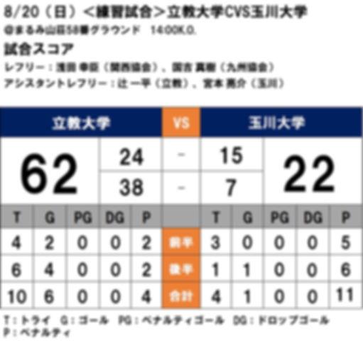 20170820 練習試合 vs玉川C.jpg