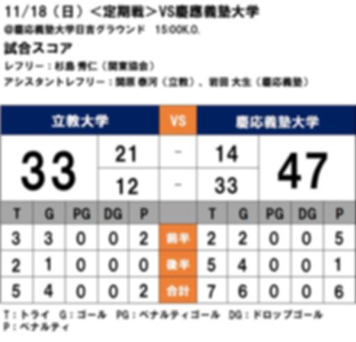 20181118 定期戦 VS慶応義塾大学.JPG