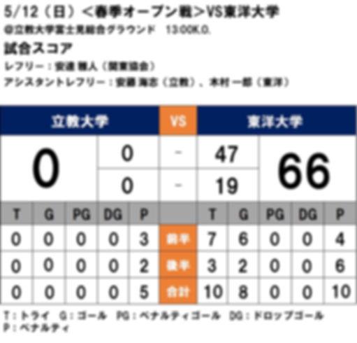 新HPスコア表 東洋戦.jpg