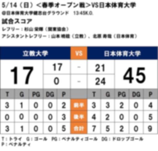 20170514 春季オープン戦 vs日本体育.jpg