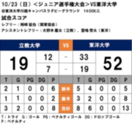 20161023 ジュニア選手権 vs東洋.JPG