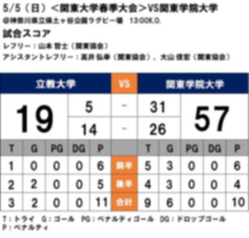 新HPスコア表 関東学院戦.jpg