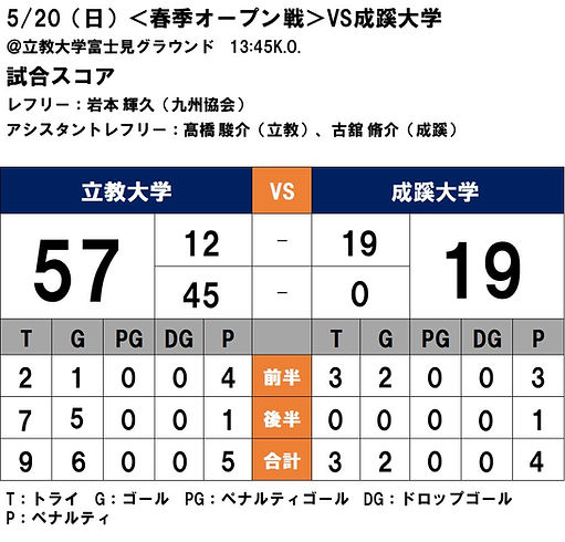 20180520 春期オープン戦 VS成蹊.JPG