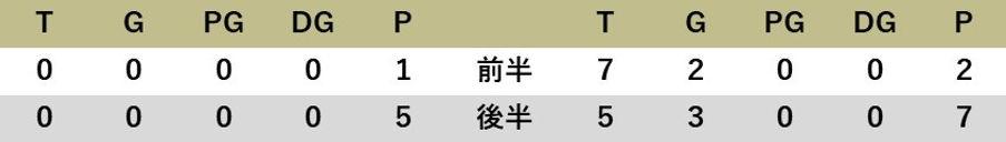 210912 va早稲田