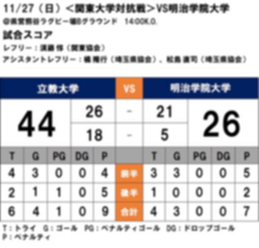20161127 関東大学対抗戦 vs明治学院 .JPG