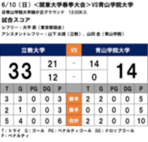20180610 関東大学春季大会 VS青山学院.JPG