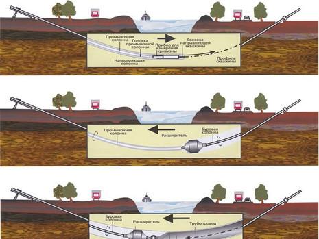 Составление локальных сметных расчетов (составление смет) на устройство сетей водопровода и канализа