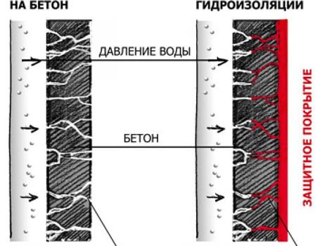 Составление сметной документации (составление смет) на устройство проникающей гидроизоляции в Красно