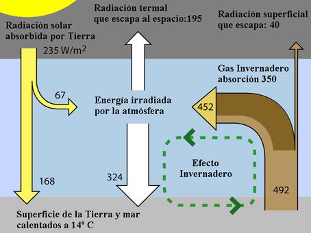 España y los Gases de Efecto Invernadero