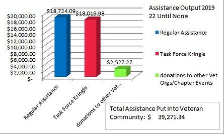 2019 Assistance Output.jpg